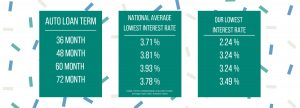 auto loan rate comparison chart